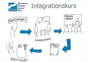 Integrationskurs Deutschkurs B1 A1 Kurs Deutsch